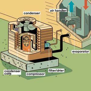 How To Design Home Hvac System Air Conditioning A Crash Course