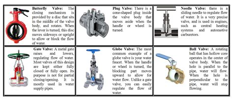 Different Types Of Plumbing Valves by Different Types Of Water Valves Serve And Protect Us Daily