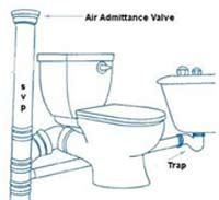 bidet drainage connection disposing of solid waste and rubbish water waste or