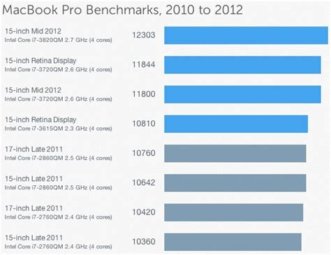 geek bench mac benchmarks for mid 2012 macbook pro and macbook air mac