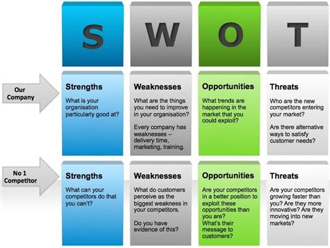 Analysis Of Competitors Swot Google Search Pen2073 15 Pinterest Swot Analysis Business Advertising Competitive Analysis Template