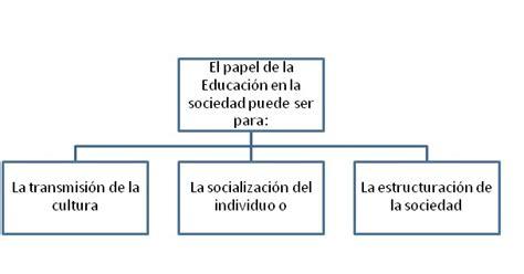 Modelos De Planificacion Curricular De Hilda Taba Dise 241 O Curricular Hilda Taba