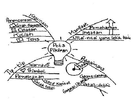 Teori Belajar Bahasa Untuk Guru Bahasa Mahasiswa Bahasa Pranowo model elaborasi dan peta konsep pada perkuliahan teori sastra suatu inovasi pembelajaran di lptk
