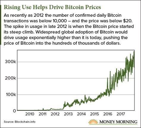 bitcoin price prediction why a bitcoin price prediction of 1 million isn t crazy
