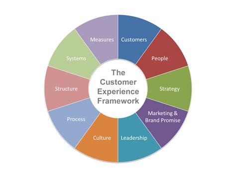 customer experience maturity model assessment