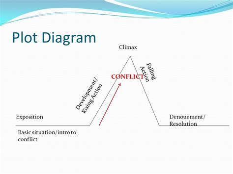 resolution plot diagram what is a story elements of fiction ppt