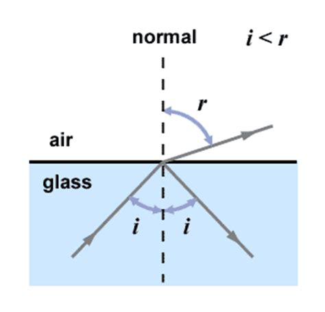 physics q a the formation of a mirage