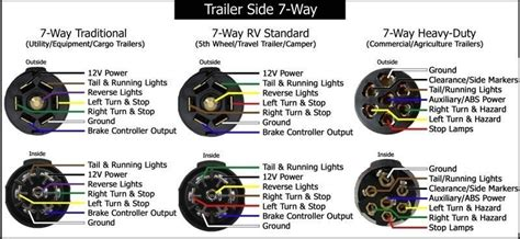 seven pin trailer wiring diagram wiring diagram and