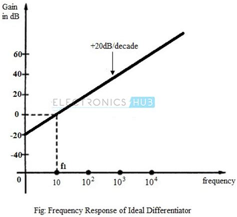 integrator circuit frequency response operational lifier as differentiator circuit applications