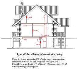 how to design home hvac system hvac zoning
