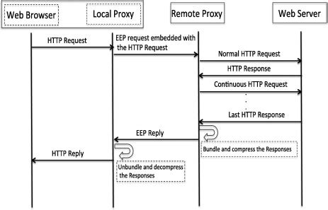 flow layout javatpoint lovely http flow diagram gallery electrical circuit
