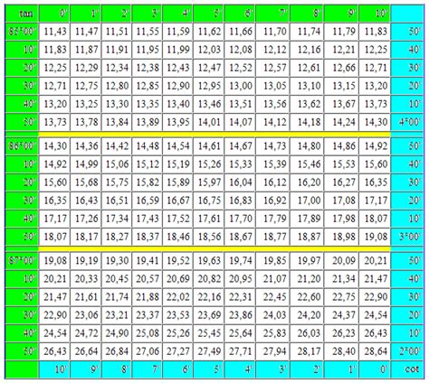 tangent table mathematics for trigonometric table tangent