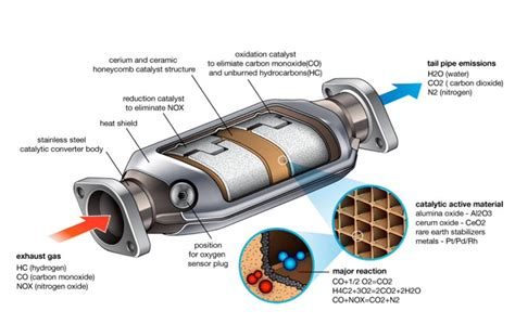 Katalysator Auto by Car Tips How To Troubleshoot Catalytic Converter Car