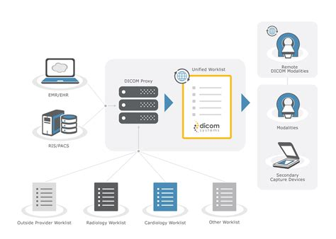 dicom workflow unifier dicom proxy by dicom systems