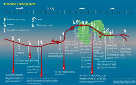 timeline map of russia timeline of the protest