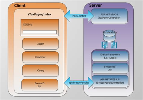 repository pattern async aspnet mvc 5 using a simple repository pattern for