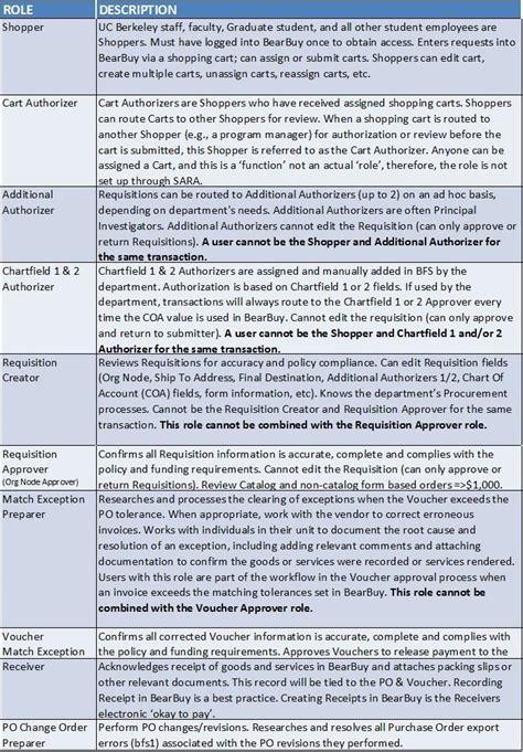 supply chain management description supply chain management administrator description