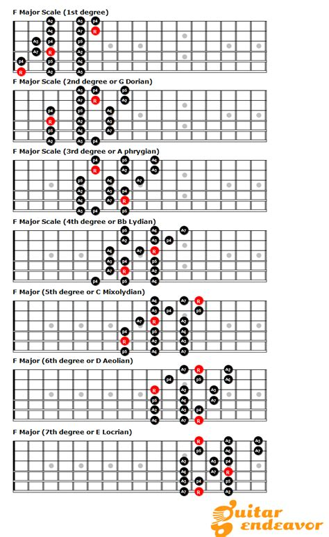 guitar scales master the fretboard create your own and get soloing 125 licks that show you how books 3 notes per string patterns out of the box and