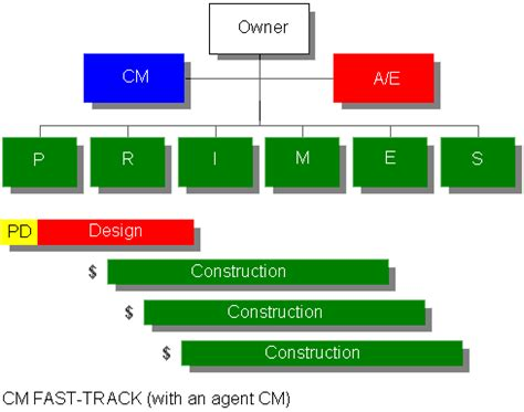 design build gmp contract project delivery strategies