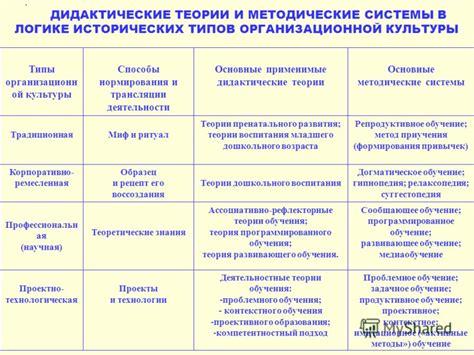 Основные дидактические системы таблица