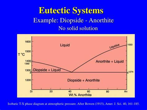 ternary phase diagram ppt eutectic phase diagram ppt 28 images ppt eutectic and