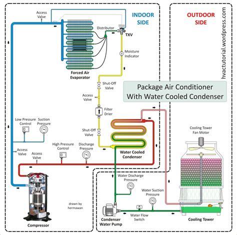 deteksi kebocoran air pac package air conditioning system hermawan s