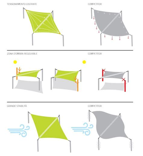 tenda a vela avvolgibile tende a vela avvolgibili modello cor