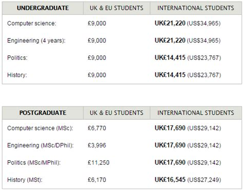 Oxford Tuition Fees Mba by Annual Tuition Fees 2014 15