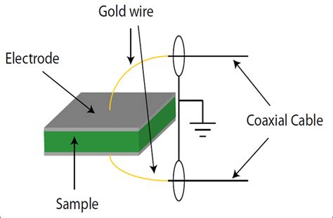 capacitor measurement dielectric measurements in dc fields maglab