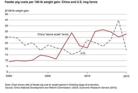 Usda Feeder Pig Prices how does china pork production stack up to u s national hog farmer