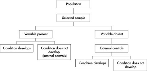 types of cross sectional studies observational research methods research design ii cohort