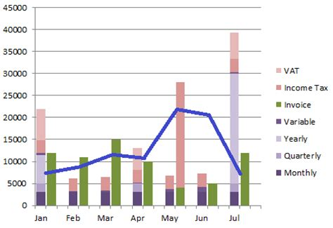 cost volume profit graph excel template graphs what s the best chart layout for displaying