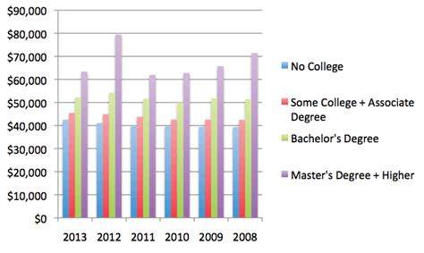 Average Salary For Experienced Mba S In Education Field by 2013 Salary Survey Coder Employment On The Rise Aapc