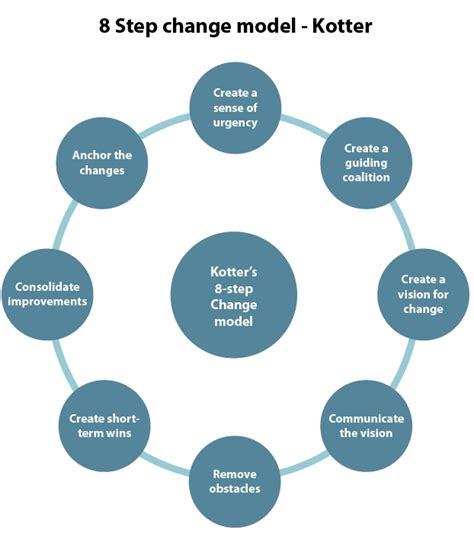 kotter verandering model een andere kijk op succesvol veranderen met weerstand