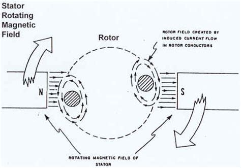 construction circle diagram of induction motor automatedbuildings article what is a drive