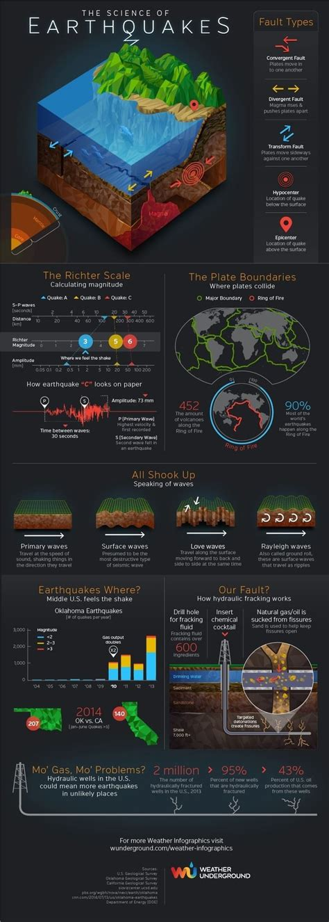earthquake science 940 best images about edu infographics on pinterest in
