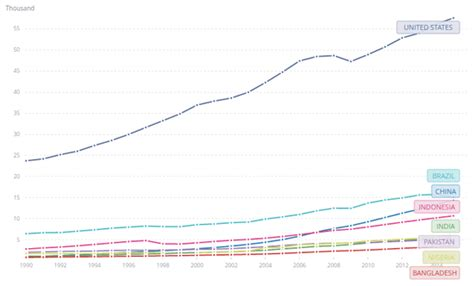 gross national income per capita 2015 atlas method and ppp no the u s is not regressing toward being a developing