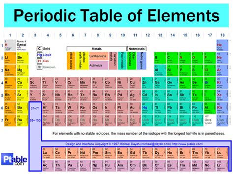 Periodic Table Quiz by The Periodic Table Middle School Science