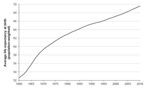 average expectancy of a how much has expectancy increased since 1960 openpop org