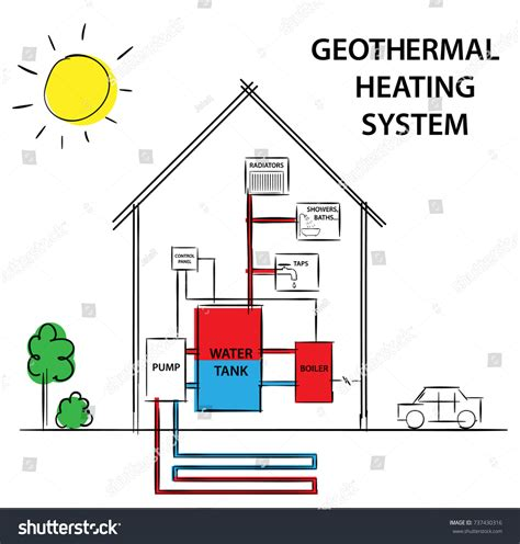 geothermal heat system diagram geothermal heating and cooling stratorn school rotate in