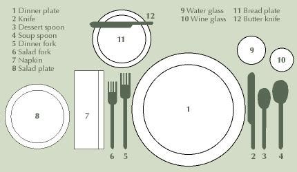 table setting diagrams set the table 171 pearleandpiercehome