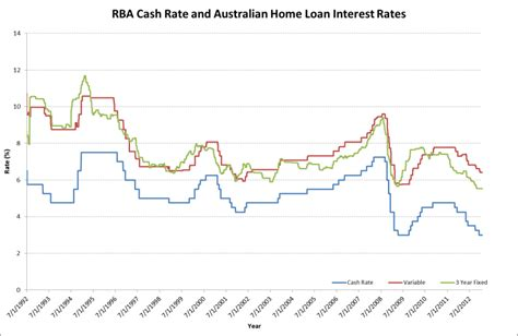 house loans australia mortgage rates and home loans