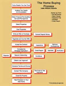 home buying process flow chart home buying process flow chart dwellaware san diego