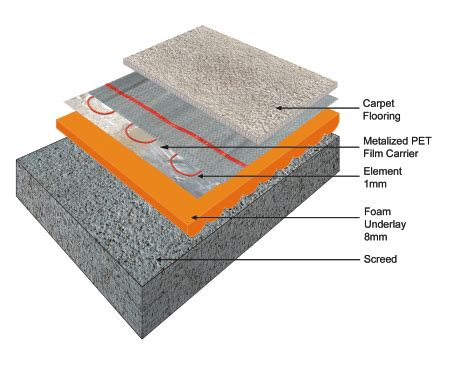 Floor heating under carpets   Speedheat underfloor heating