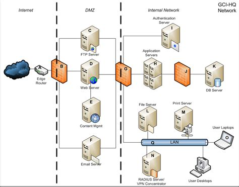 home network design dmz dmz network diagram wiring diagram