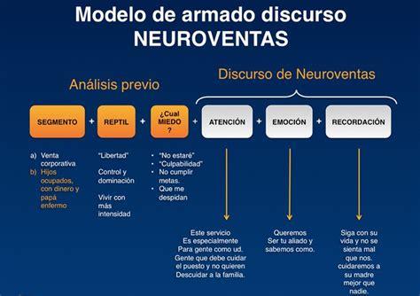mejor modelo de discurso en un funeral 114 mejores im 225 genes sobre neuromarketing en pinterest