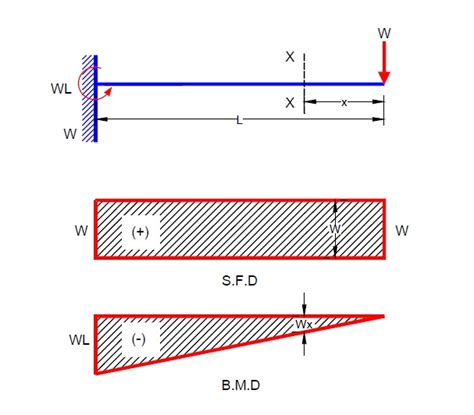 moment diagram cantilever civil engineering shear and bending moment diagram