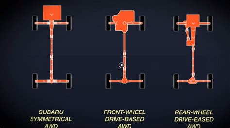 What Is Subaru Symmetrical All Wheel Drive The Wheel