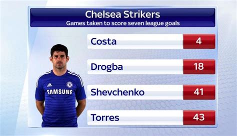 epl player stats stat 163 32m diego costa is more than 10 times superior to