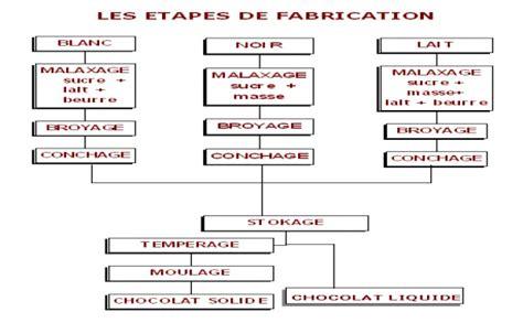 diagramme fabrication chocolat fabrication du chocolat chococlic tout sur le chocolat